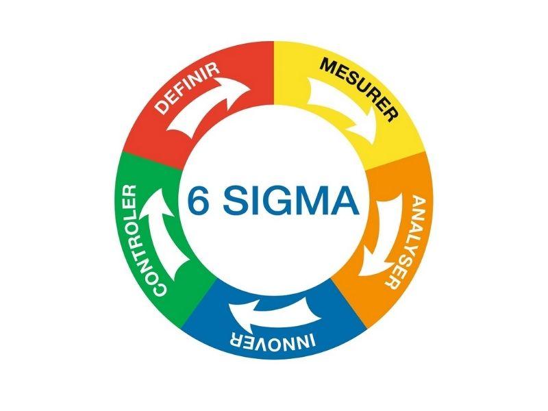 Tư vấn và đào tạo áp dụng 6 Sigma